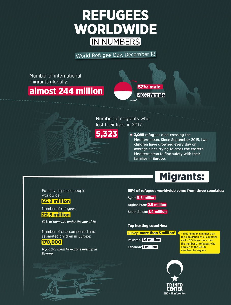 Migrants worldwide in numbers