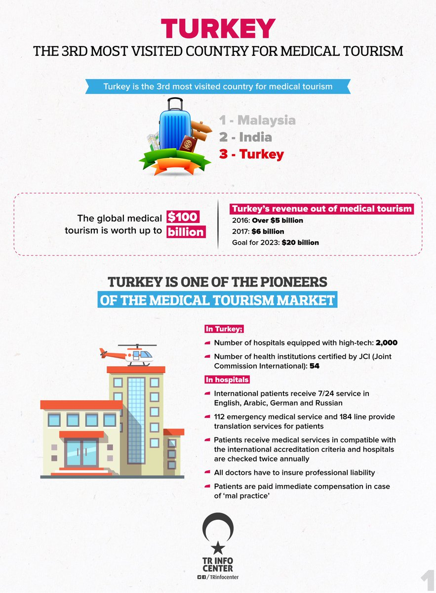 The most preferred destination for health tourism: Turkey