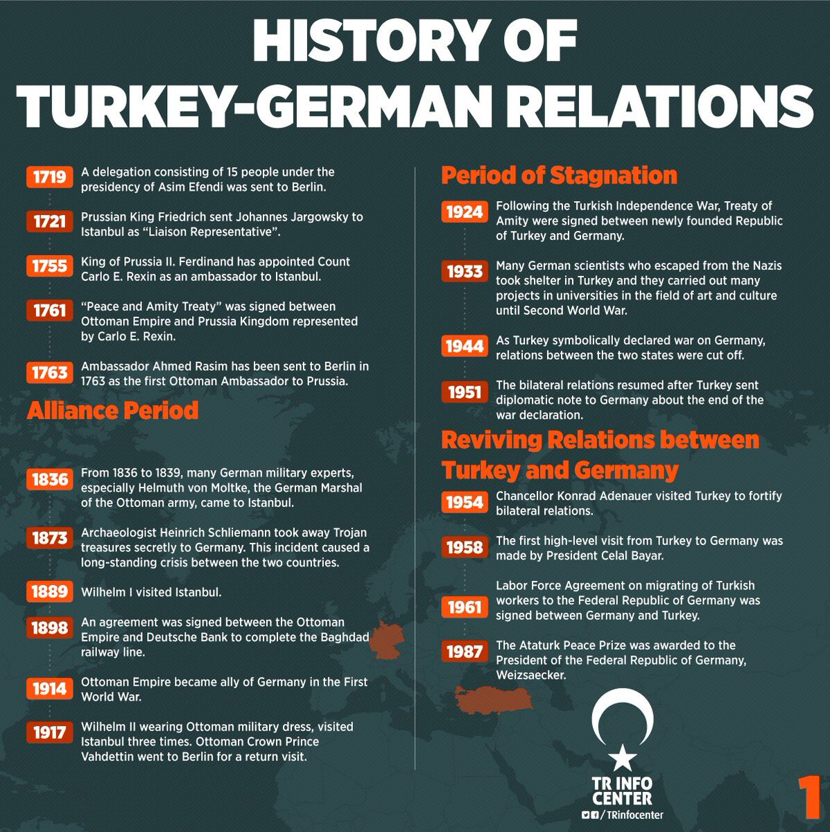 The History of Turkey - Germany Relations