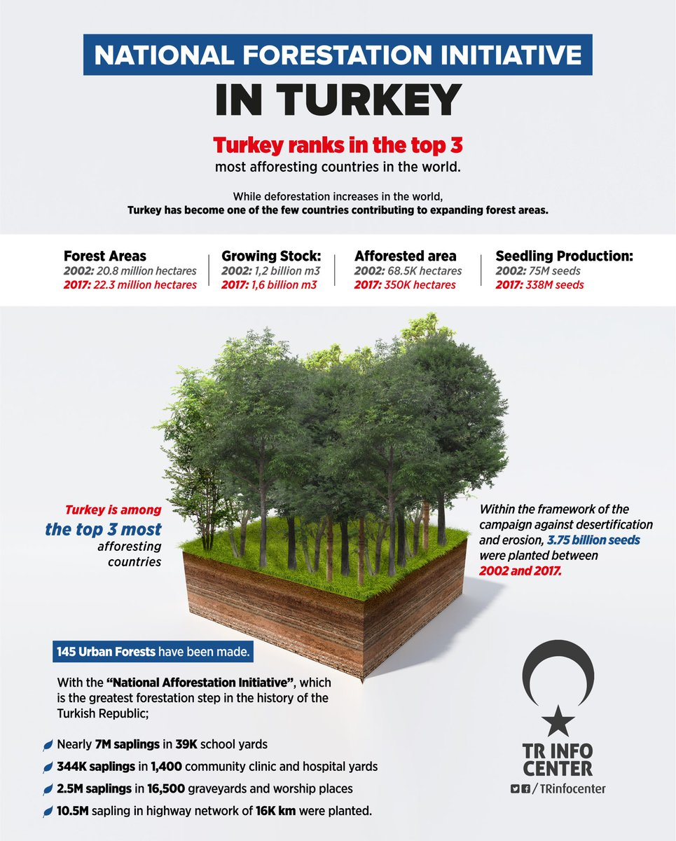 National Afforestation Campaign in Turkey