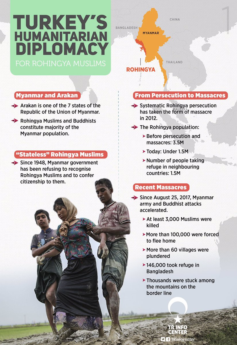 Turkey's Humanitarian Diplomacy for Rohingya Muslims