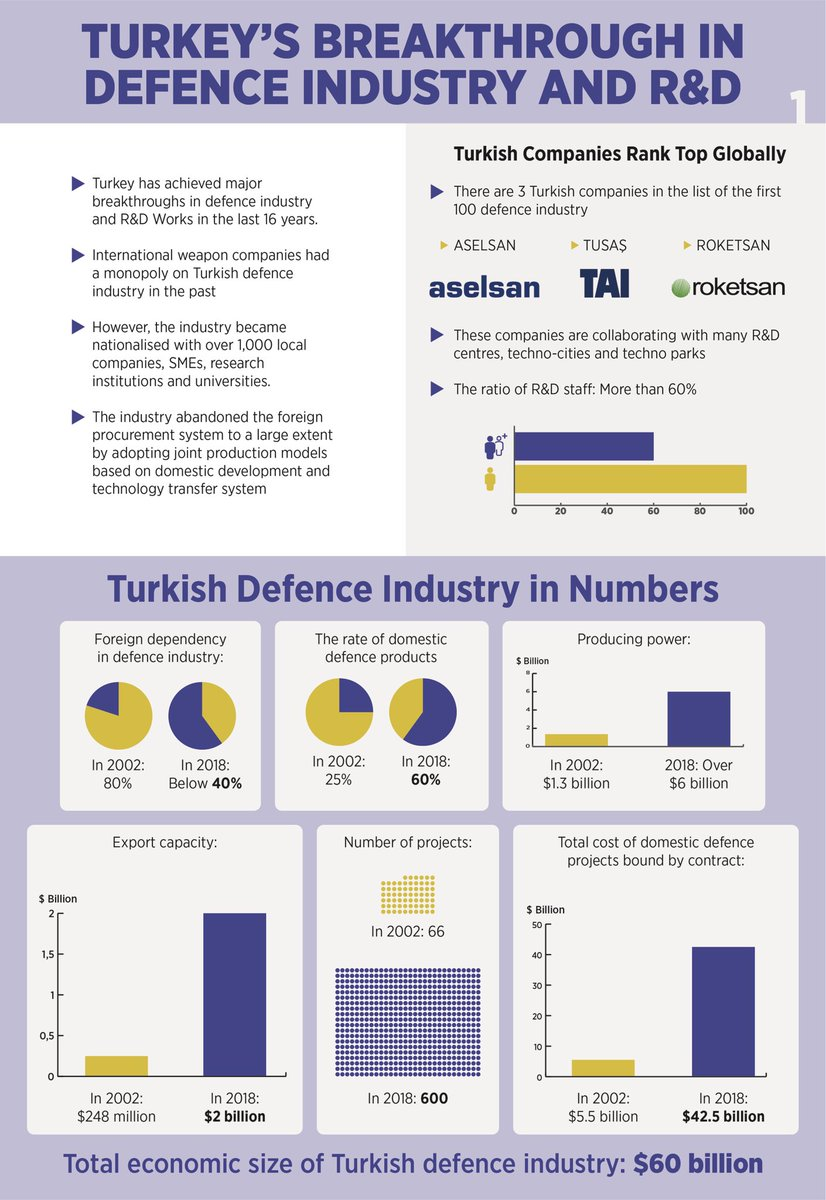 Turkey's domestic defence industry and development research breakthrough