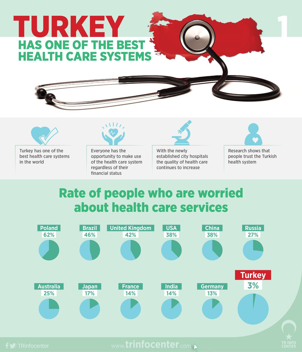 How much of the population is worried about the healthcare service in their country?
