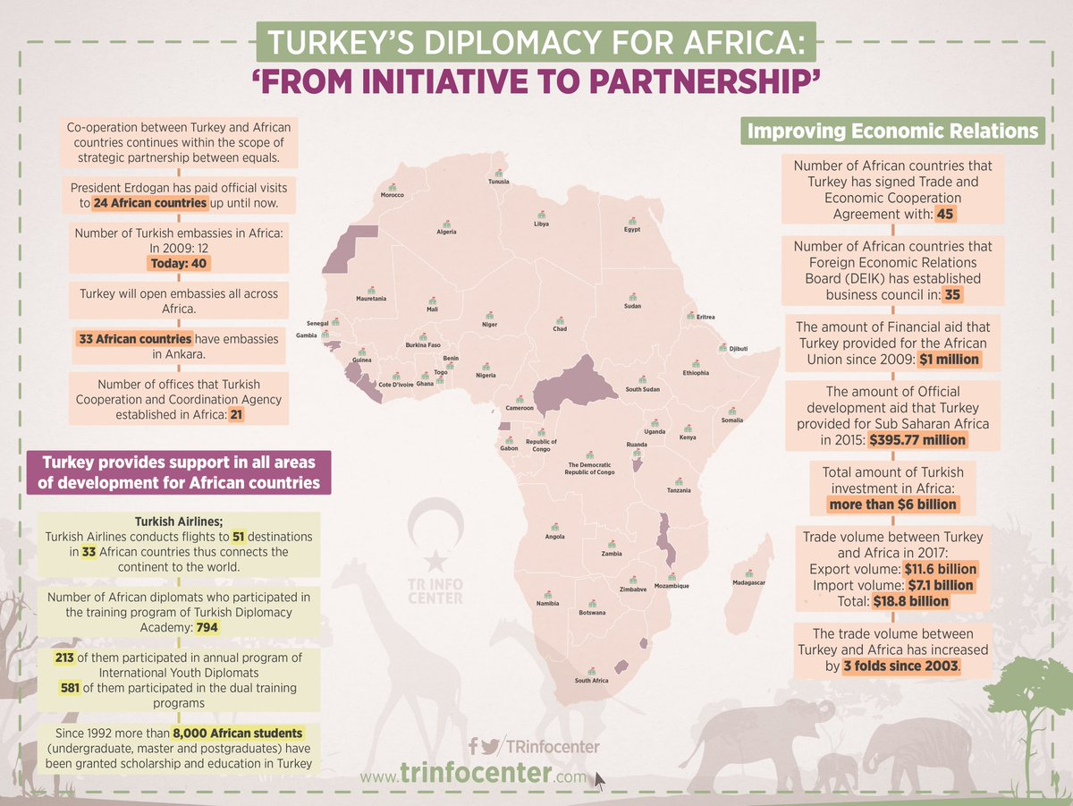 "Turkey's diplomacy for Africa: ""From initiative to partnership"""