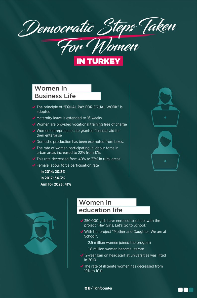 Latest Turkish reforms implemented for women in the last 15 years