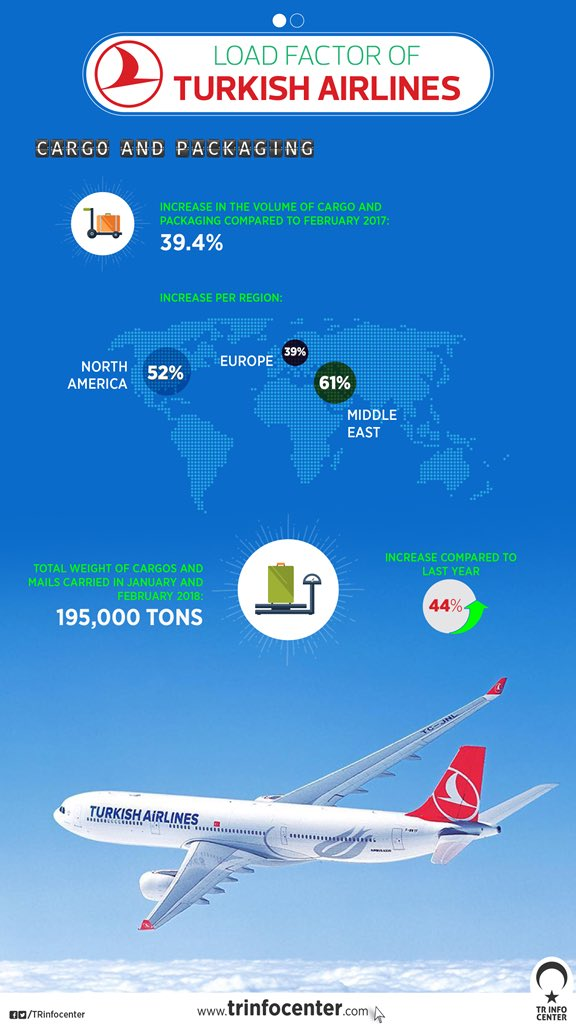 Turkish Airlines hit the highest record ever in load factor