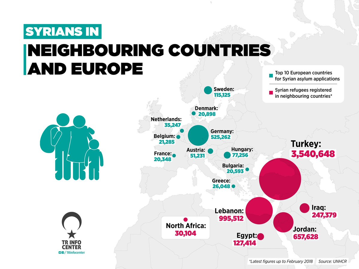 Syrian immigrants in Europe and neighbouring countries